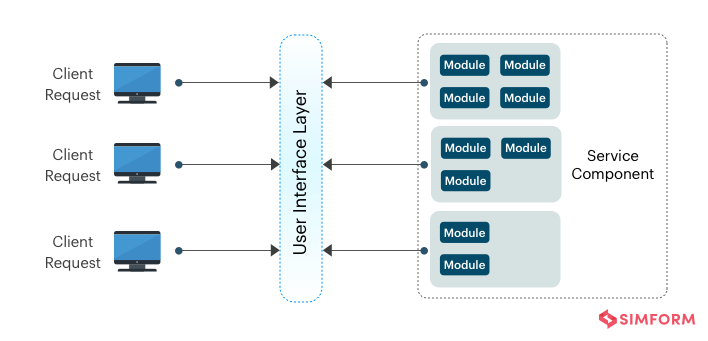Microservices Architecture Pattern