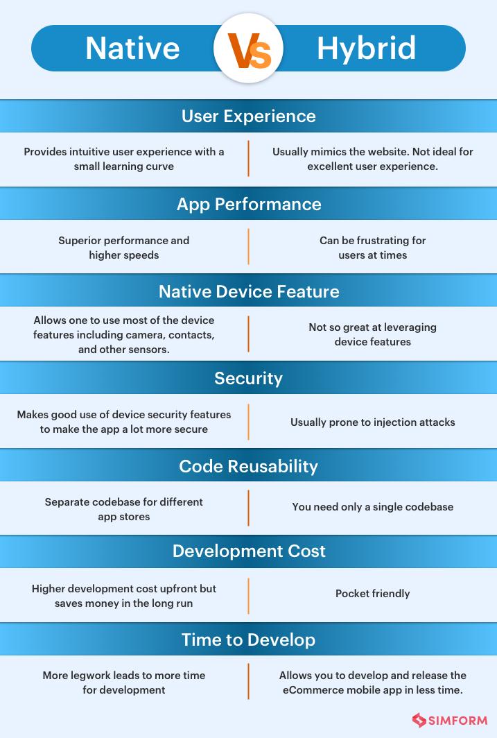 Native_vs_hybrid_eCommerce_app
