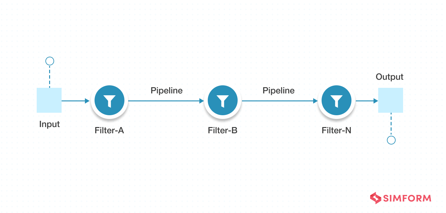 Pipe-Filter Architecture Pattern