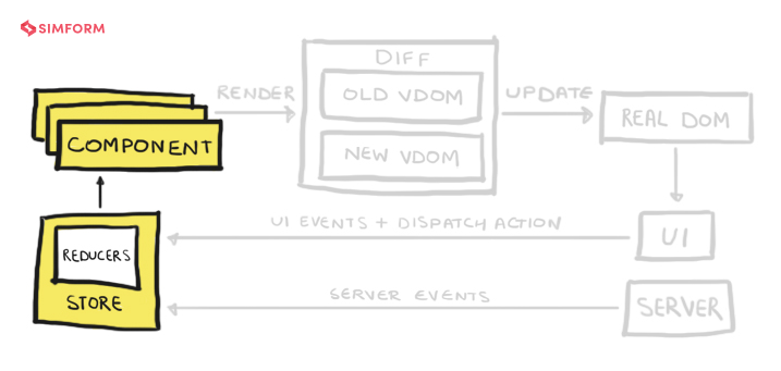 React architecture components state diagram