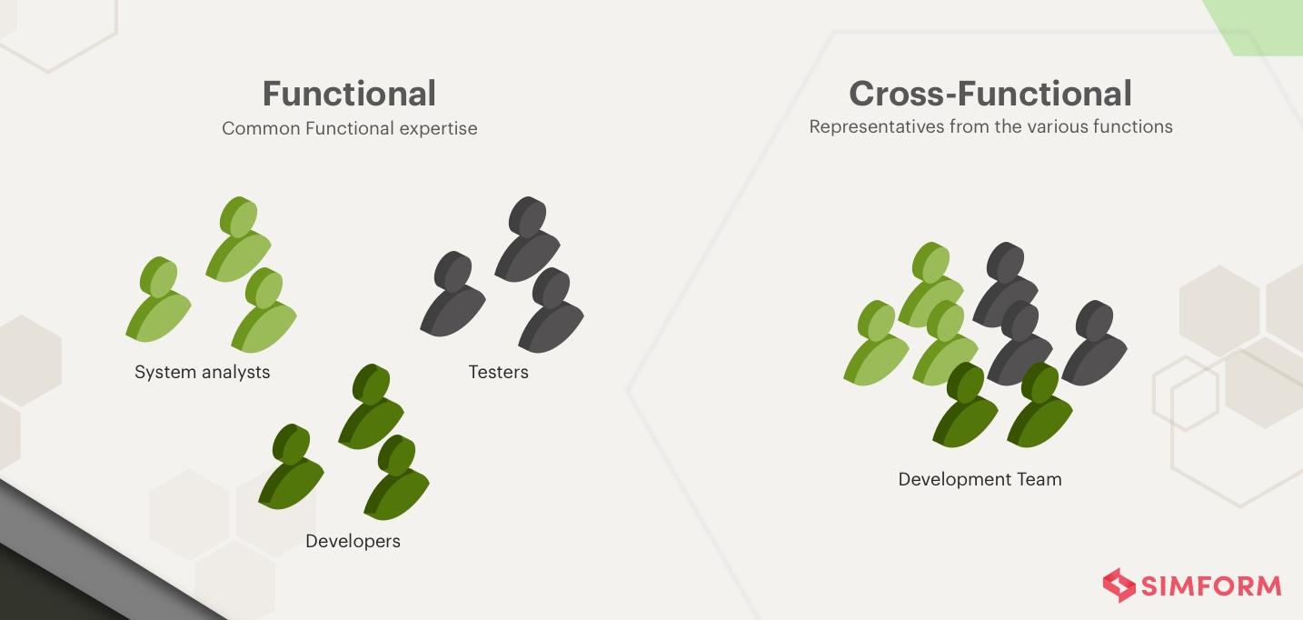 Node.js cross functional team