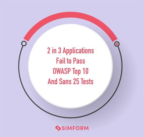 OWASP And SANS React Security Tests