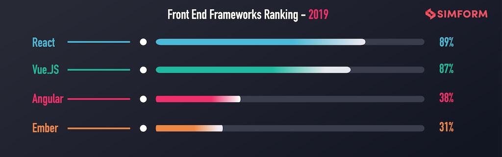 React Front End Framework