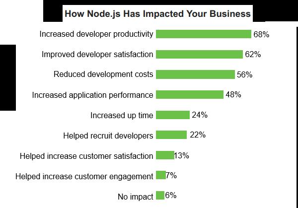 Node.js business impact