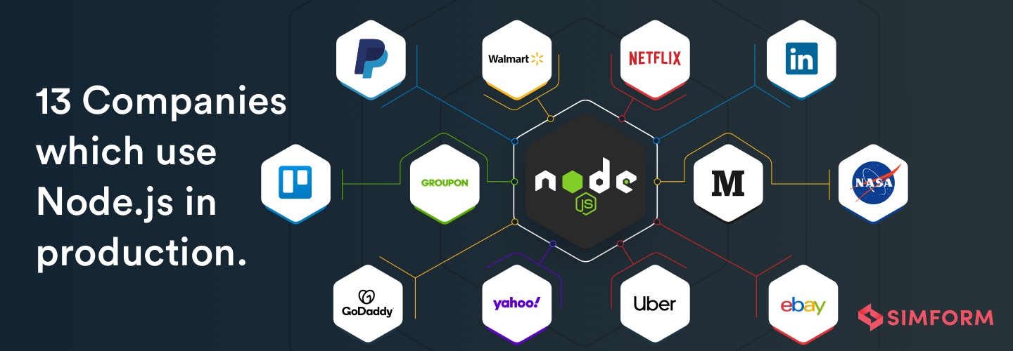 Which companies use node.js preview
