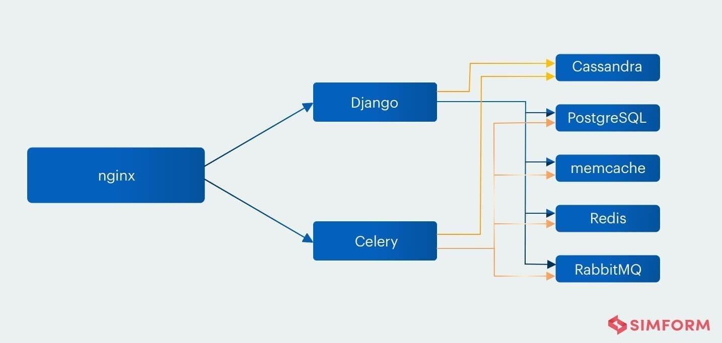 Django scalability
