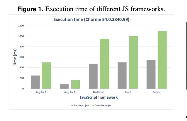 ExecutionTimeofFrameworks