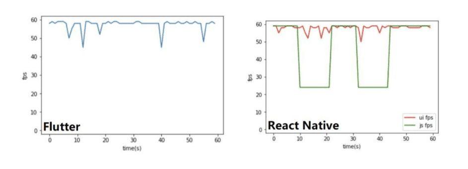 Flutter vs React Native frame rate