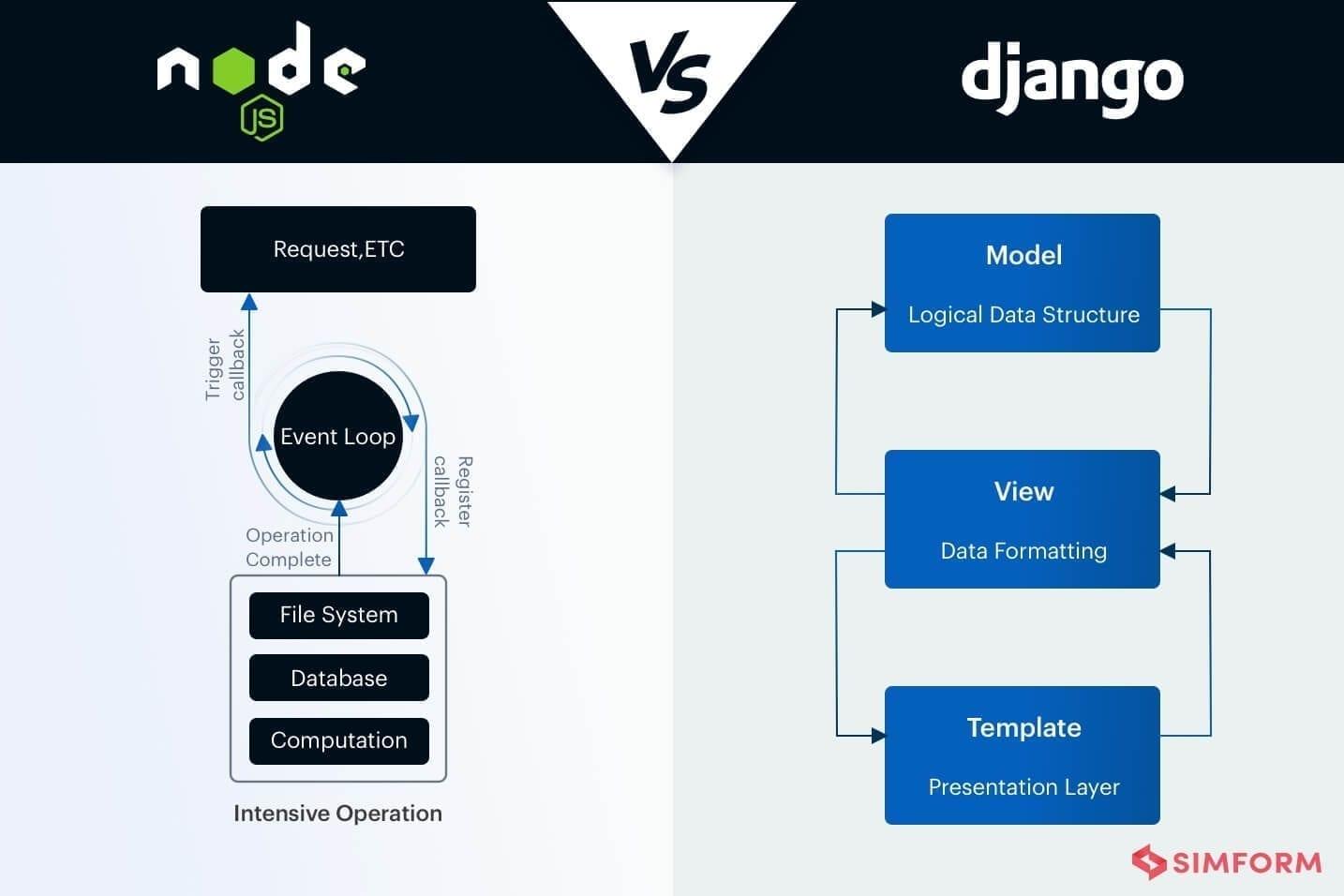 Node.js vs Django Architecture