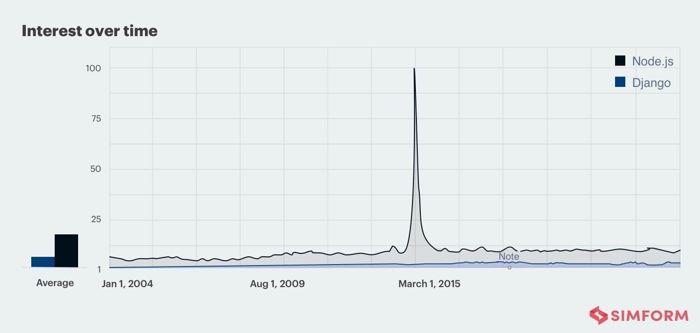 Node.js vs Django interest over time