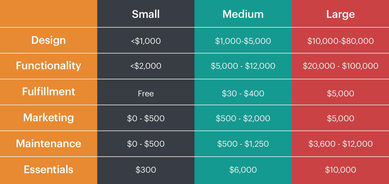 eCommerce_website_cost_breakdown_table