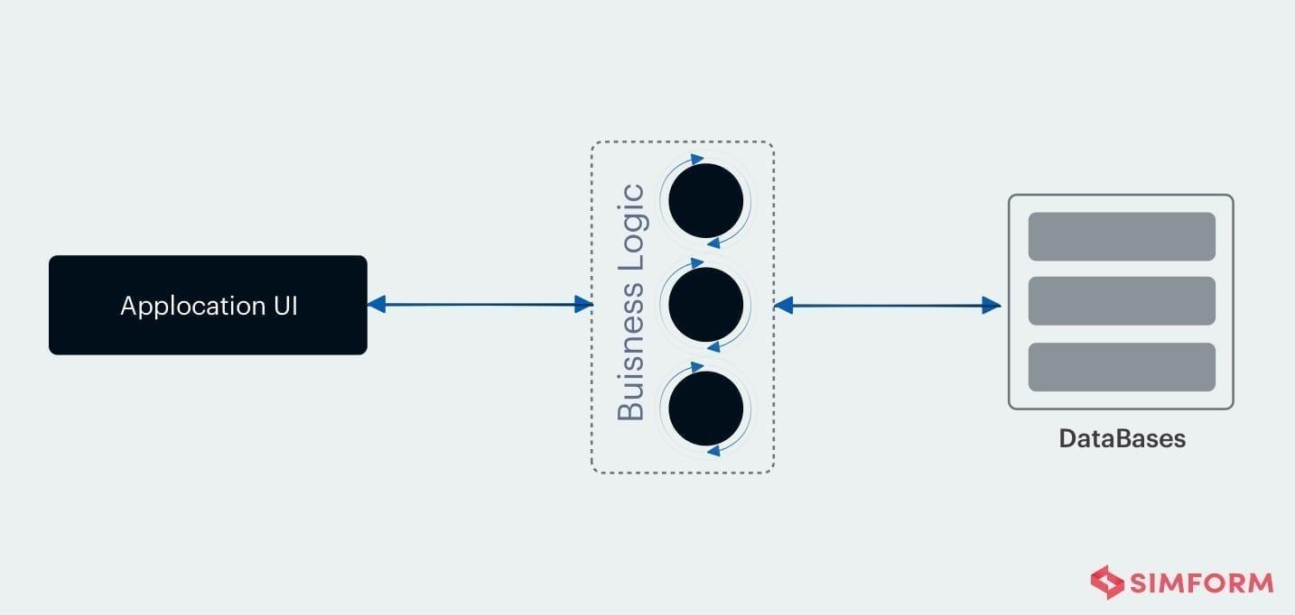 node.js scalability