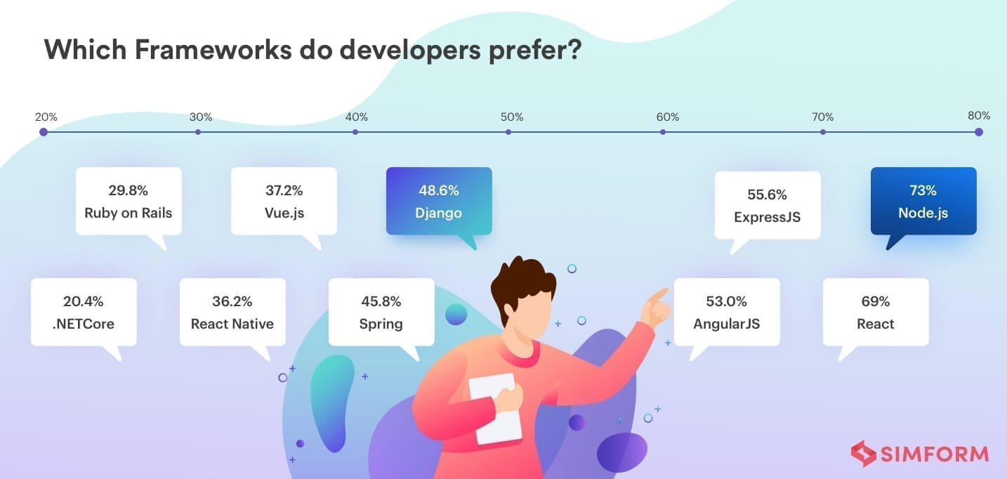 Node.js vs Python frameworks