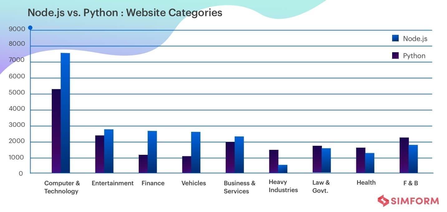 Node.js vs Python website categories