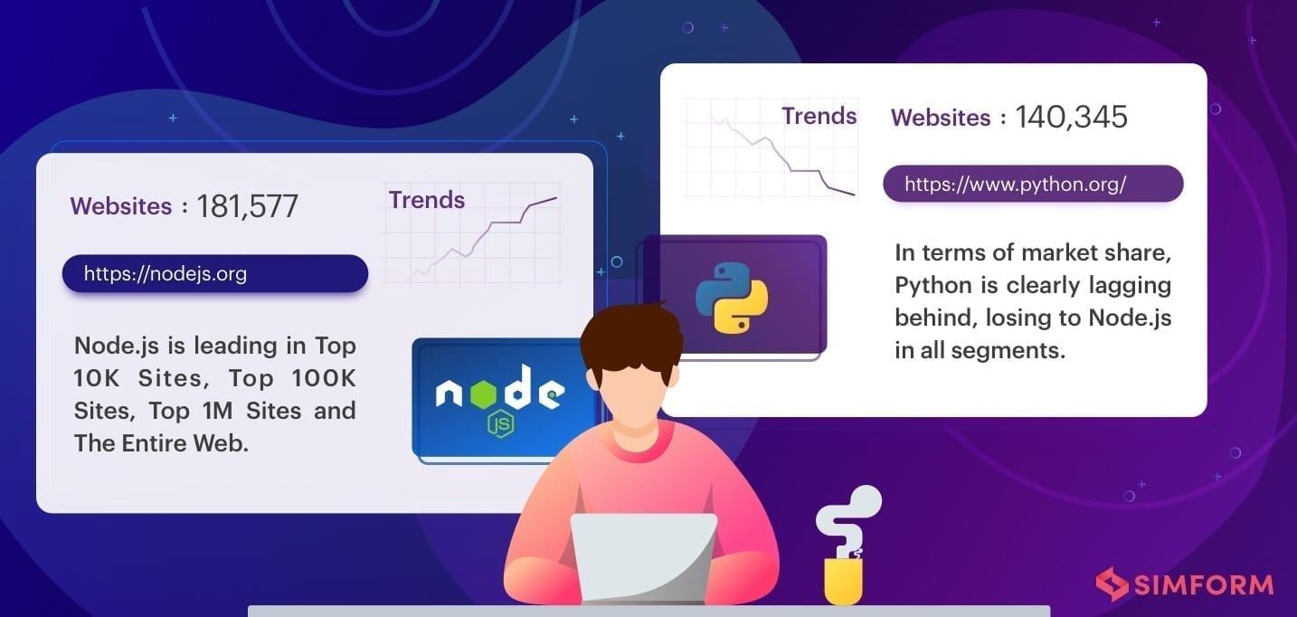 Node.js vs python trends & websiteNode.js vs python trends & website
