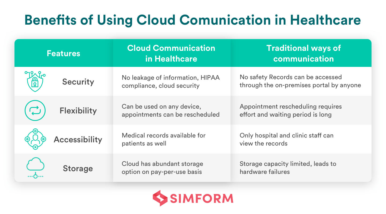 Benefits of cloud communication
