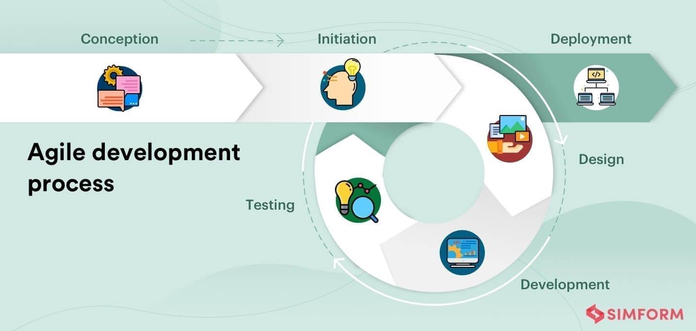 Agile Development Approach-custom software development costs