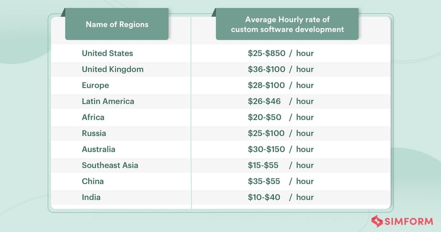 Per hour custom software development costs for different country
