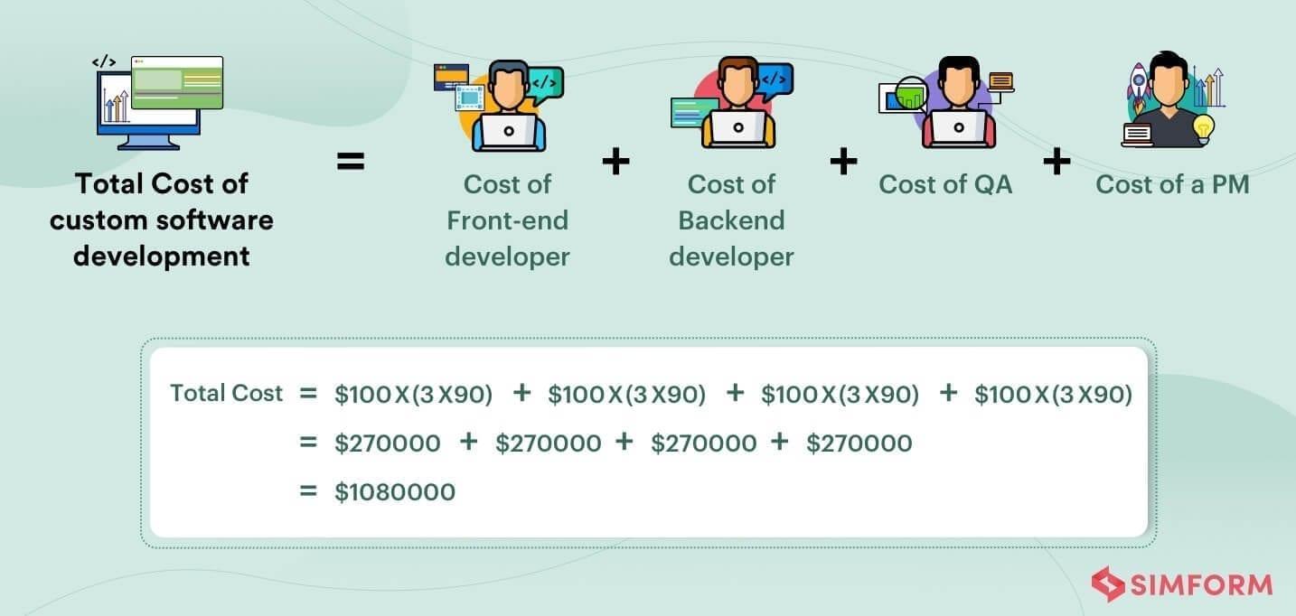 custom software development costs estimation