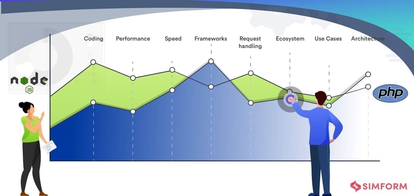 NodejsvsPHPGraph