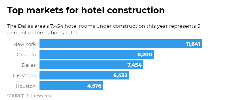 Top Markets for hotel construction