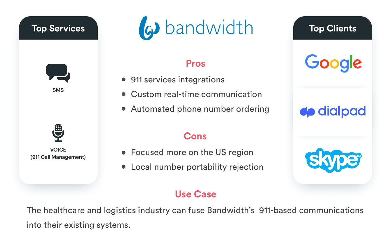 Twilio Alternatives(Bandwidth)