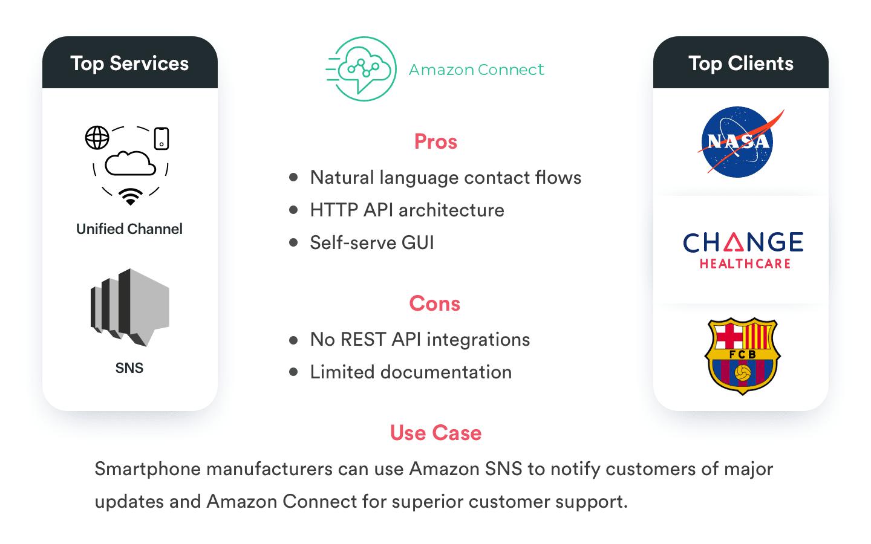 Twilio Alternatives(Amazon Connect)