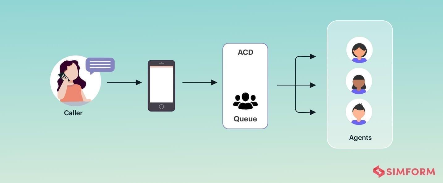 auto call distributor for virtual call center software