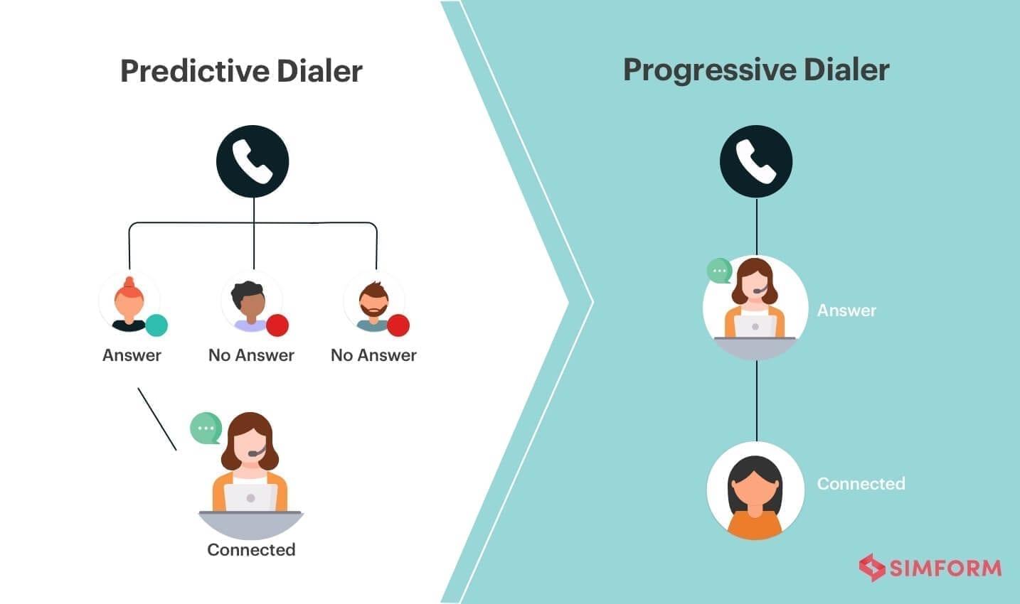 predictive dialer for virtual call center software