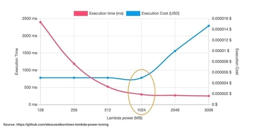AWS Lambda Execution Time_AWS reInvent 2020 Announcements