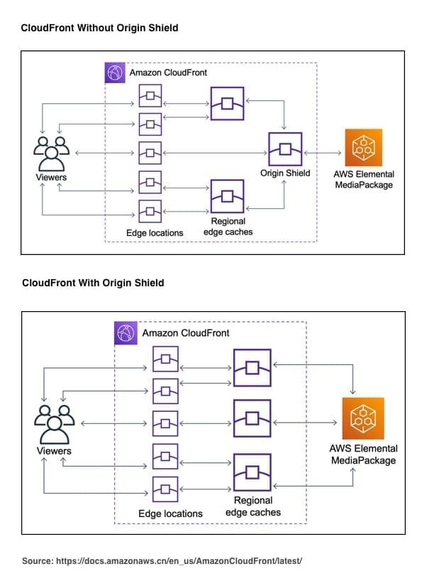 Amazon CloudFront_Origin Shield
