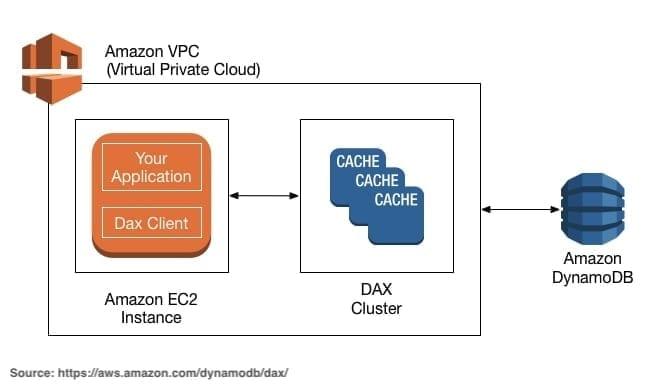 Amazon VPC DynamoDB