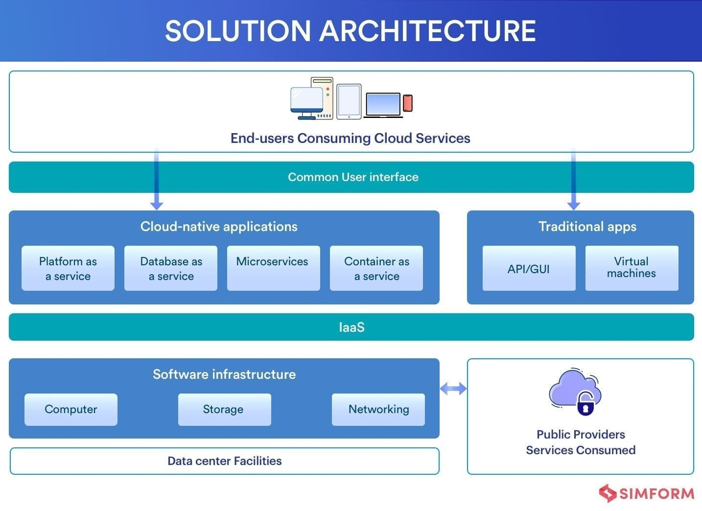 multi-cloud strategy- Solution Architecture