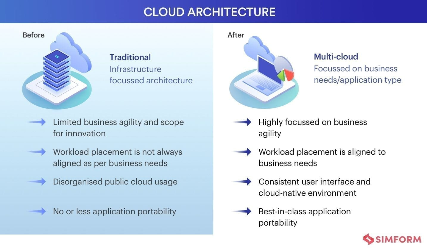 Multicloud strategy- cloud architecture before and after