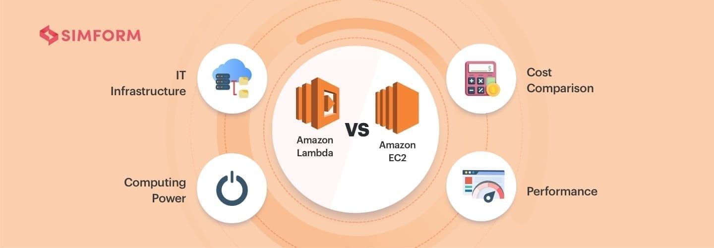 AWS Lambda vs. EC2