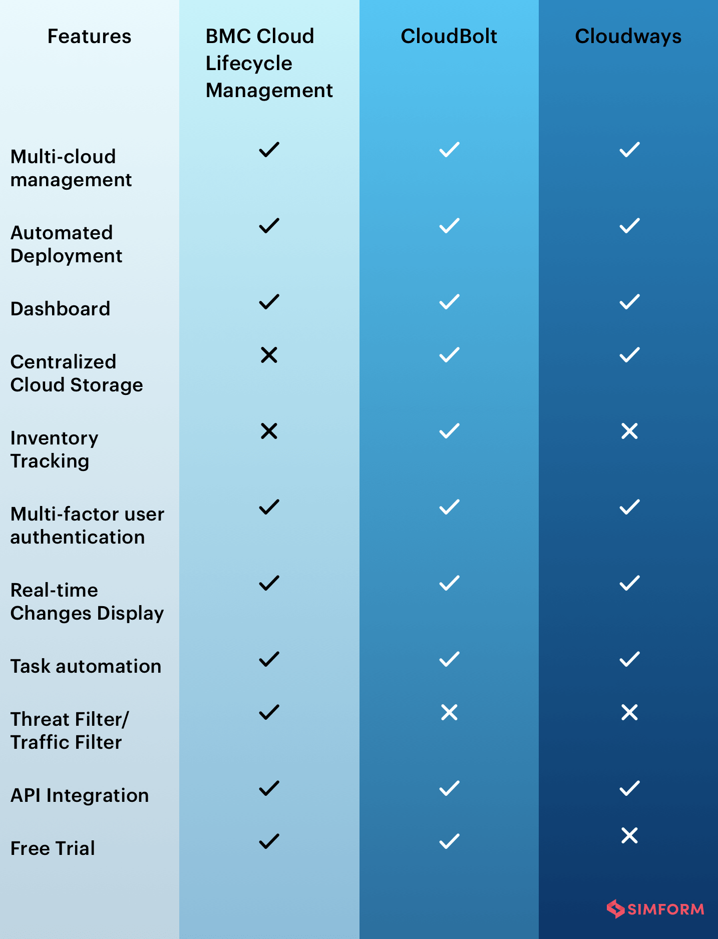 Cloud Management Platforms Comparison