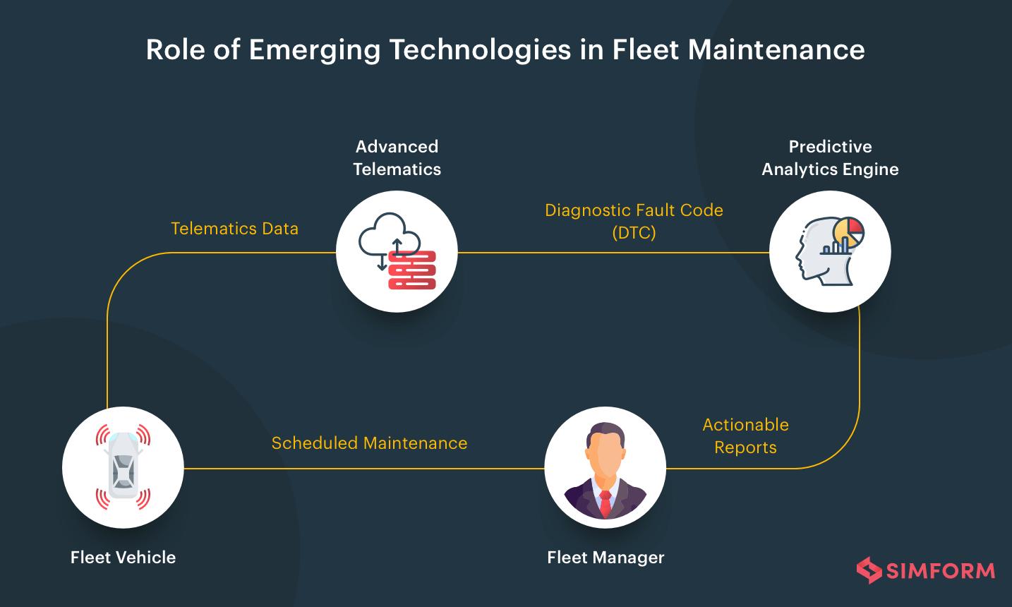 Emegering-Technologies-in-Fleet-Maintenance