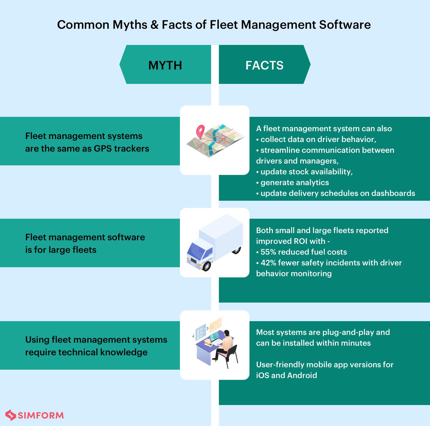 Myths & Facts of fleet management software