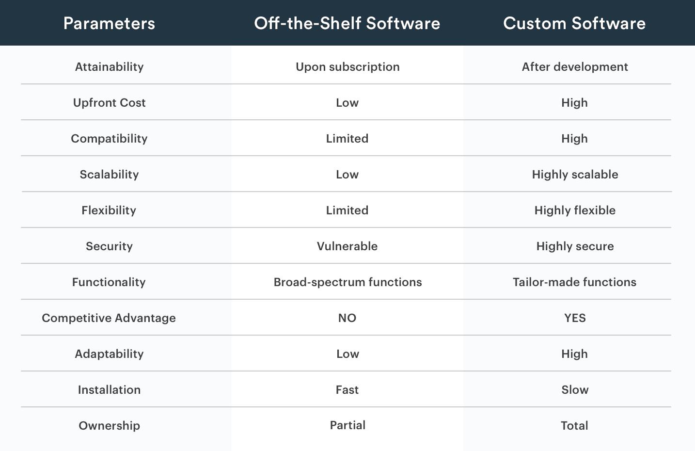 Off-the-Shelf-vs-Custom-Software