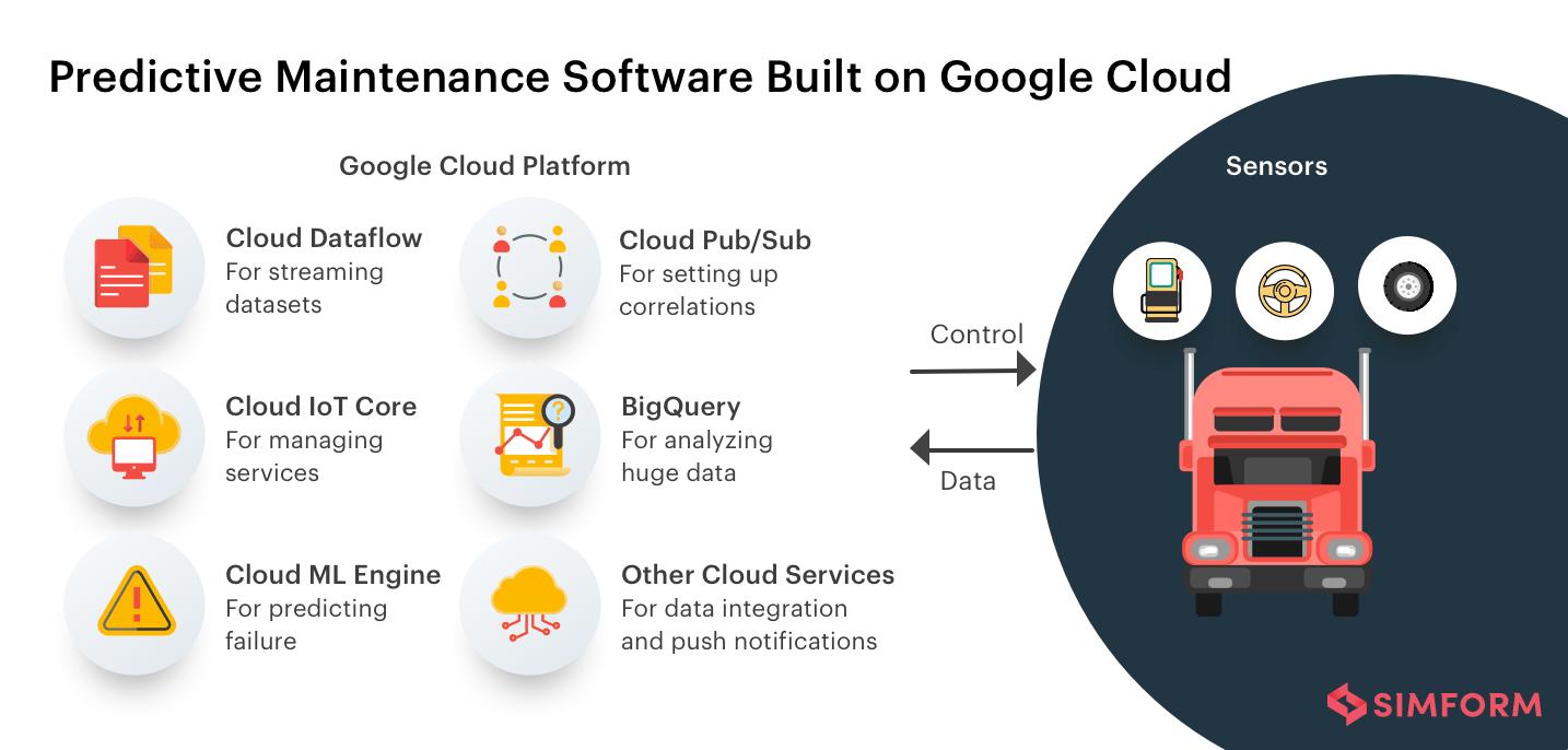 Predictive-Maintenance-Software-Built-On-Google-Cloud