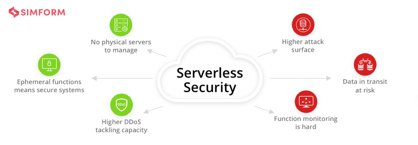 Serverless security- preview image