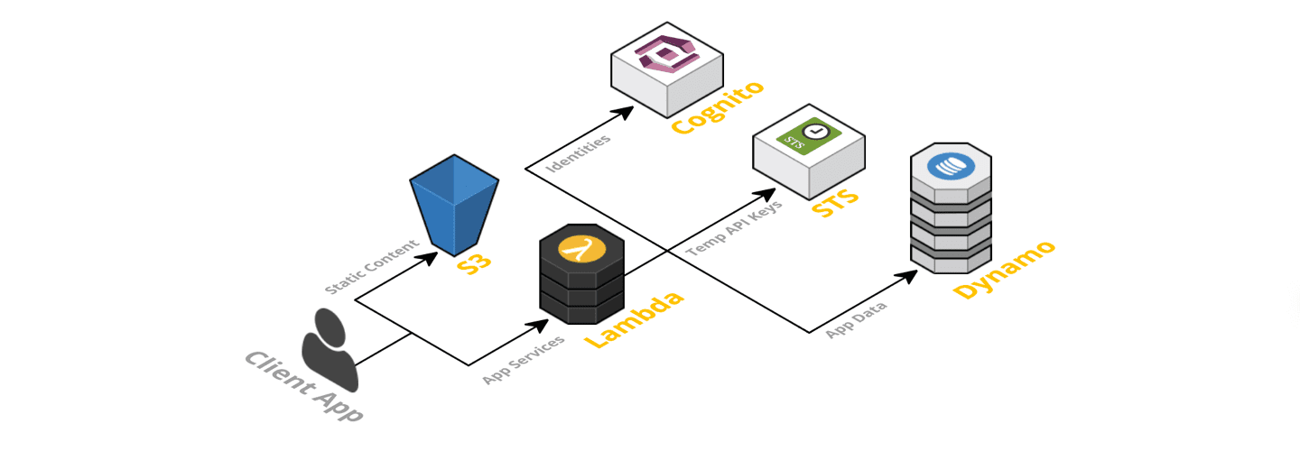 Serverless architecture preview image
