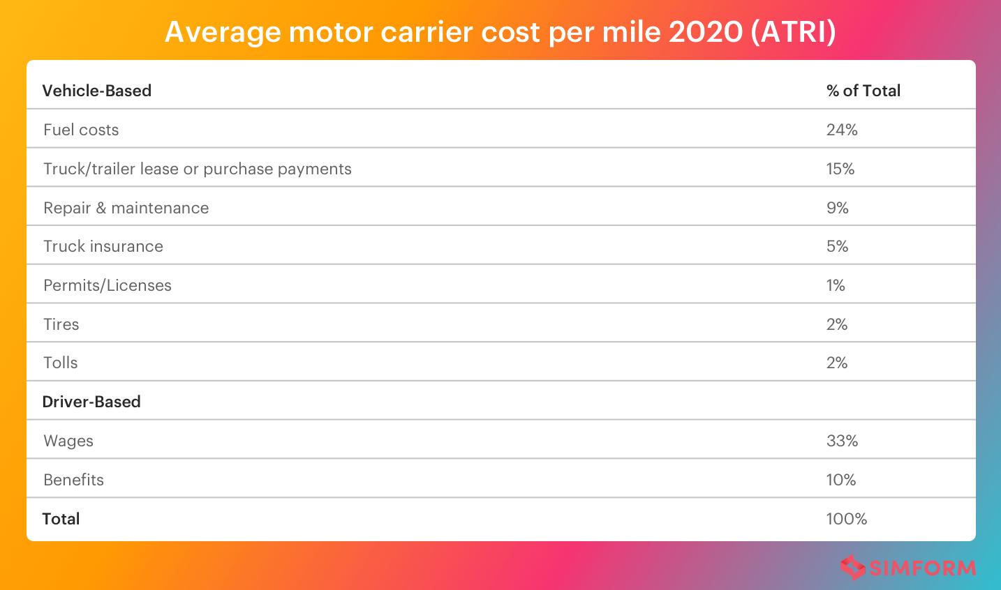 cost of fleet management