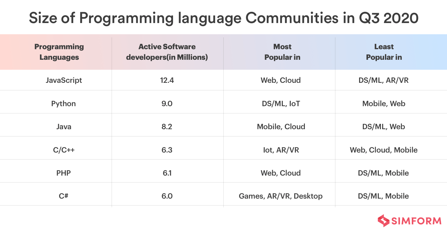size of programming language community