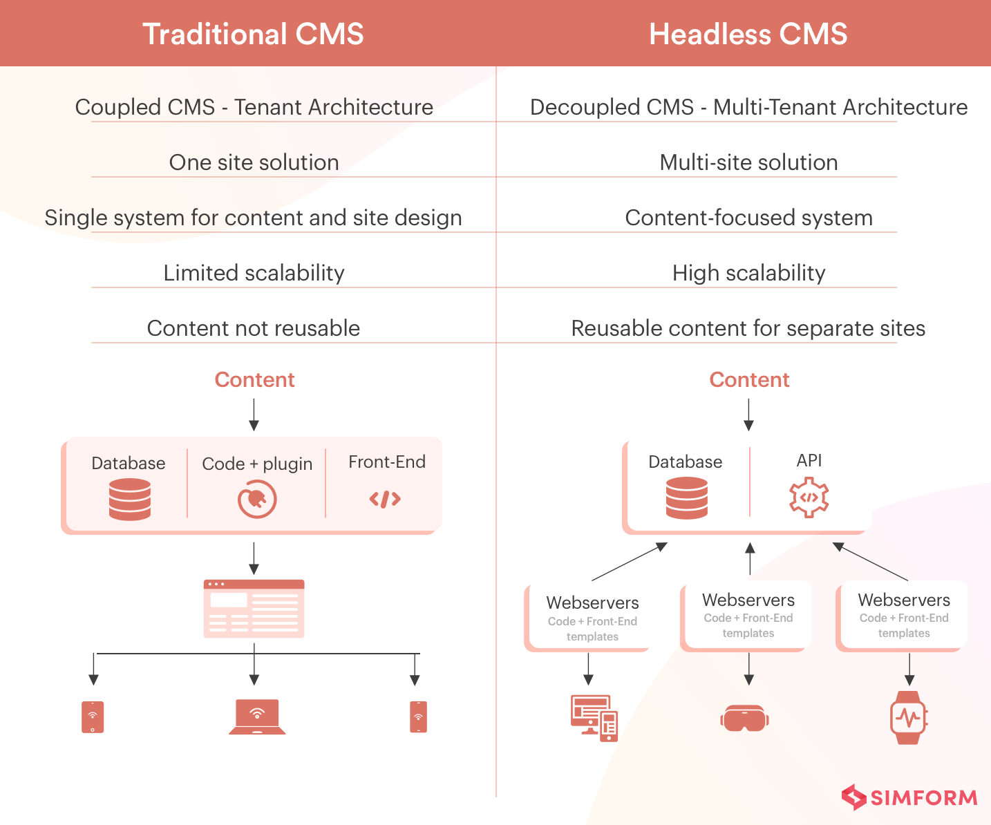 Features of traditional vs headless CMS