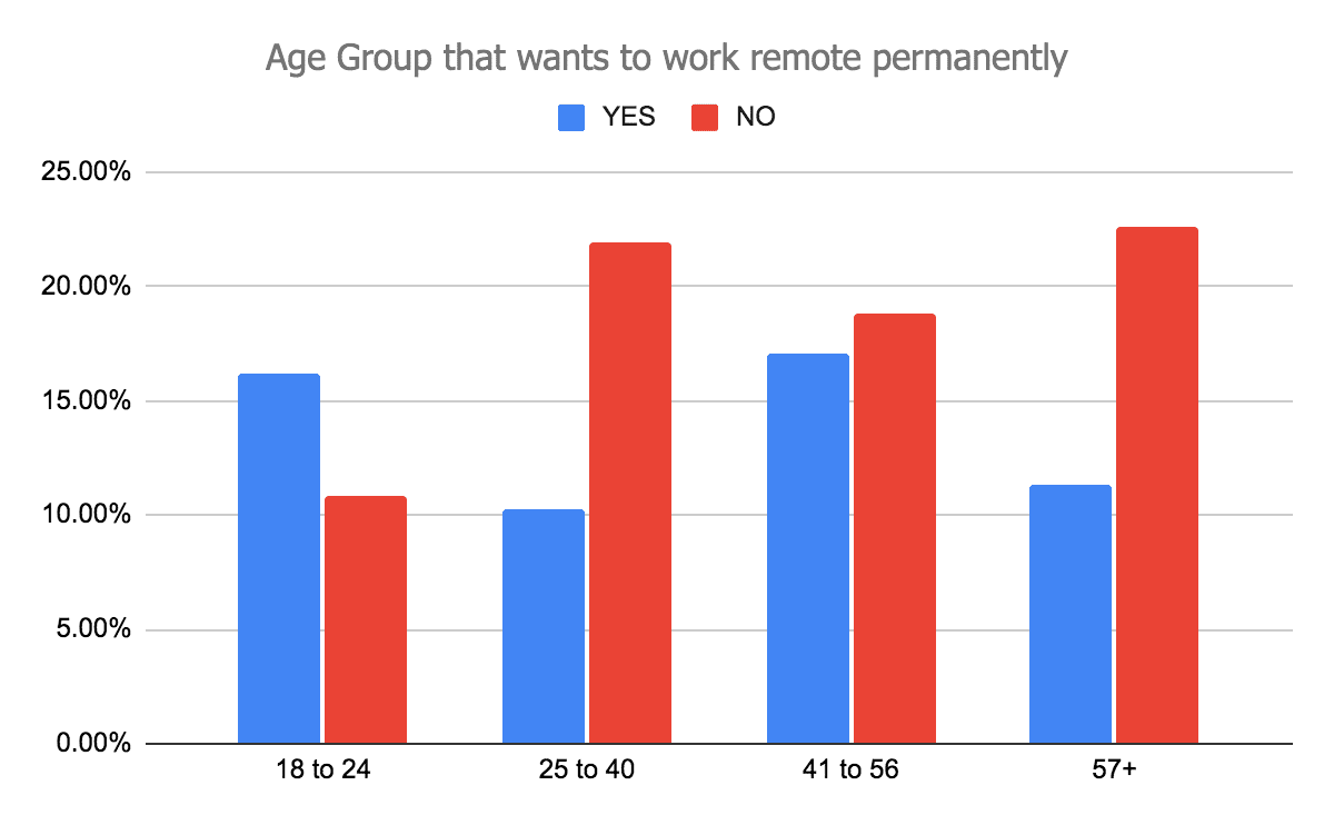 Age-groups-who-wants-to-work-remote-permenently-min