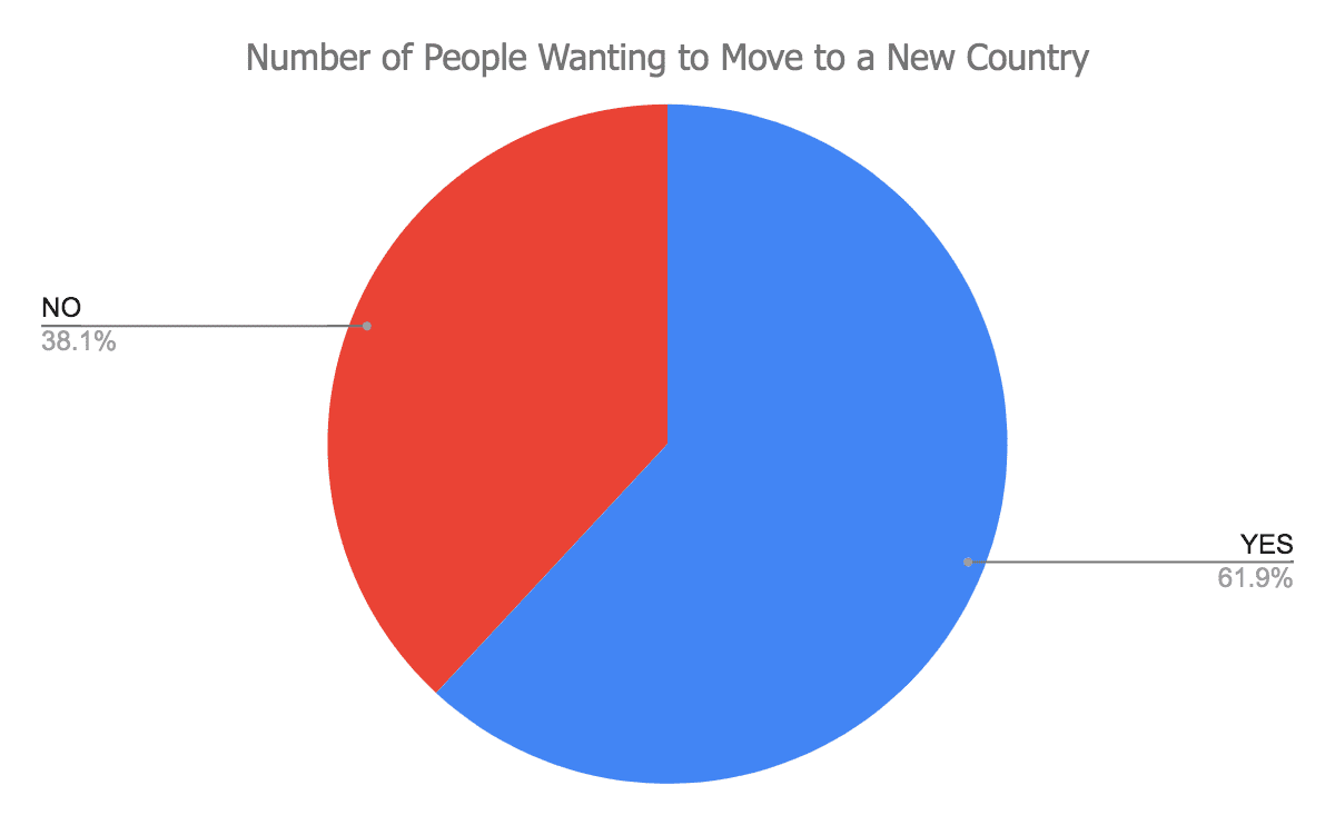 Number-of-people-wanting-to-move-to-a-new-country-min