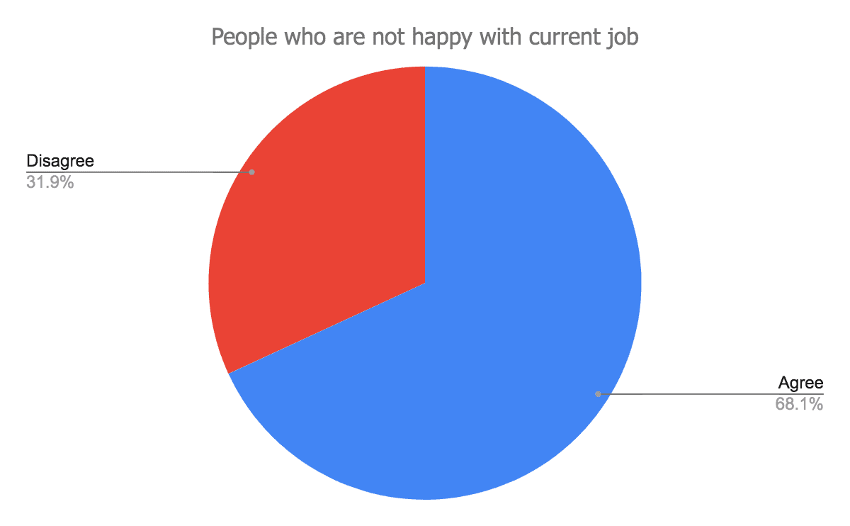 People-who-are-not-happy-with-their-current-job-min