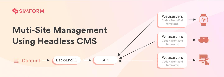 Multi-site management headless CMS architecture
