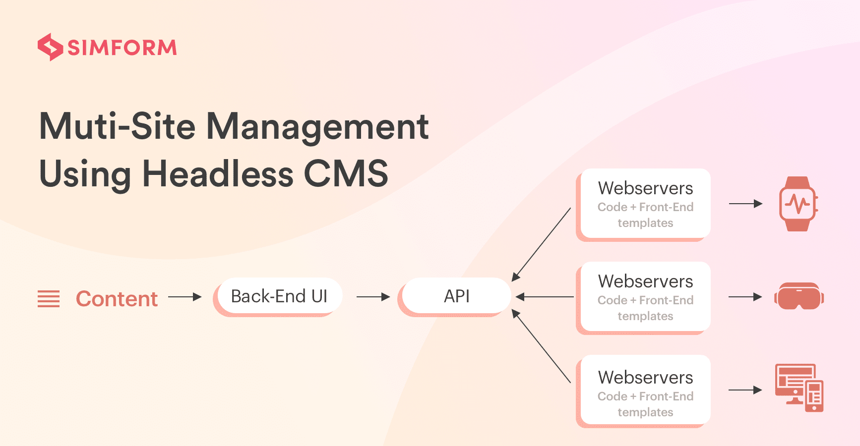 multi-site-management-using-headless-CMS